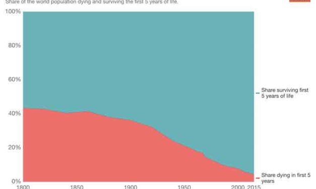 Child Survival Increasing