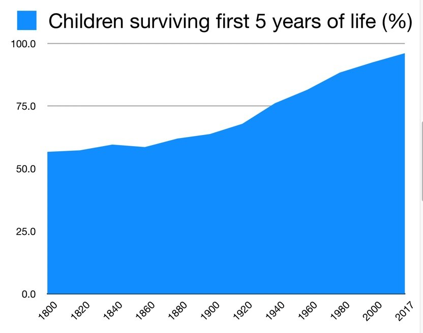 More and more children are surviving