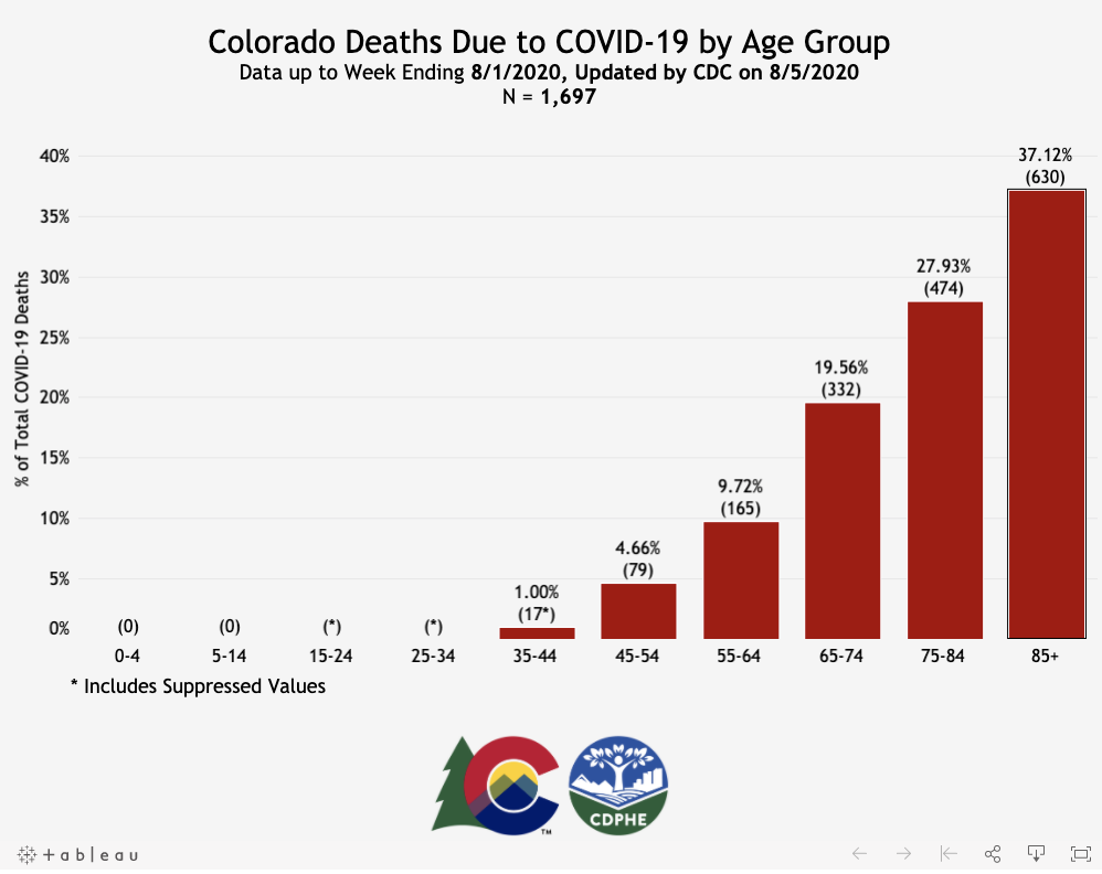 Deaths in Colorado due to Covid19.  August 5, 2020.