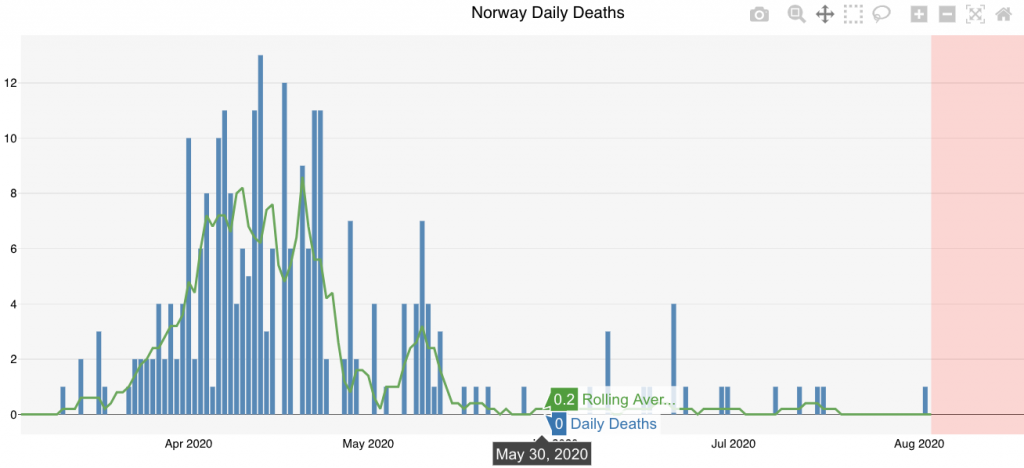 Norway Covid Deaths
